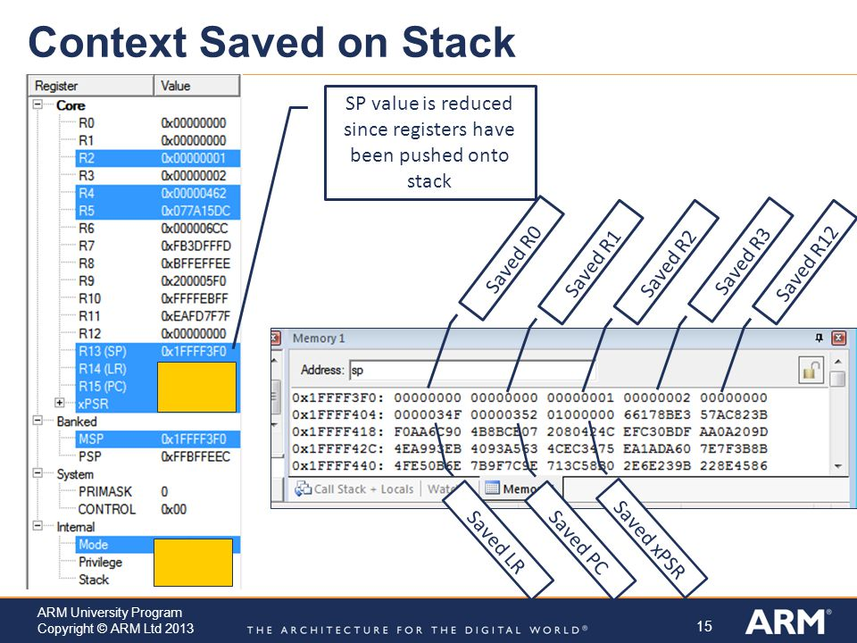 15 ARM University Program Copyright © ARM Ltd 2013 Context Saved on Stack Saved R0 Saved R1Saved R2 Saved R3 Saved R12 Saved LR Saved PC Saved xPSR SP value is reduced since registers have been pushed onto stack
