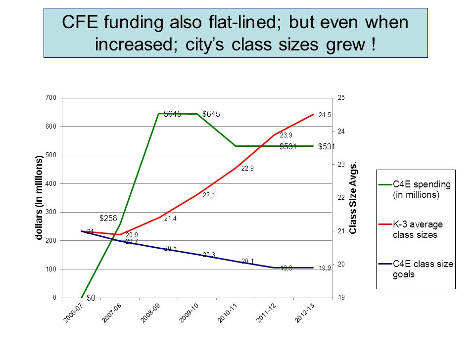 CFE funding also flat-lined; but even when increased; city's class sizes grew !