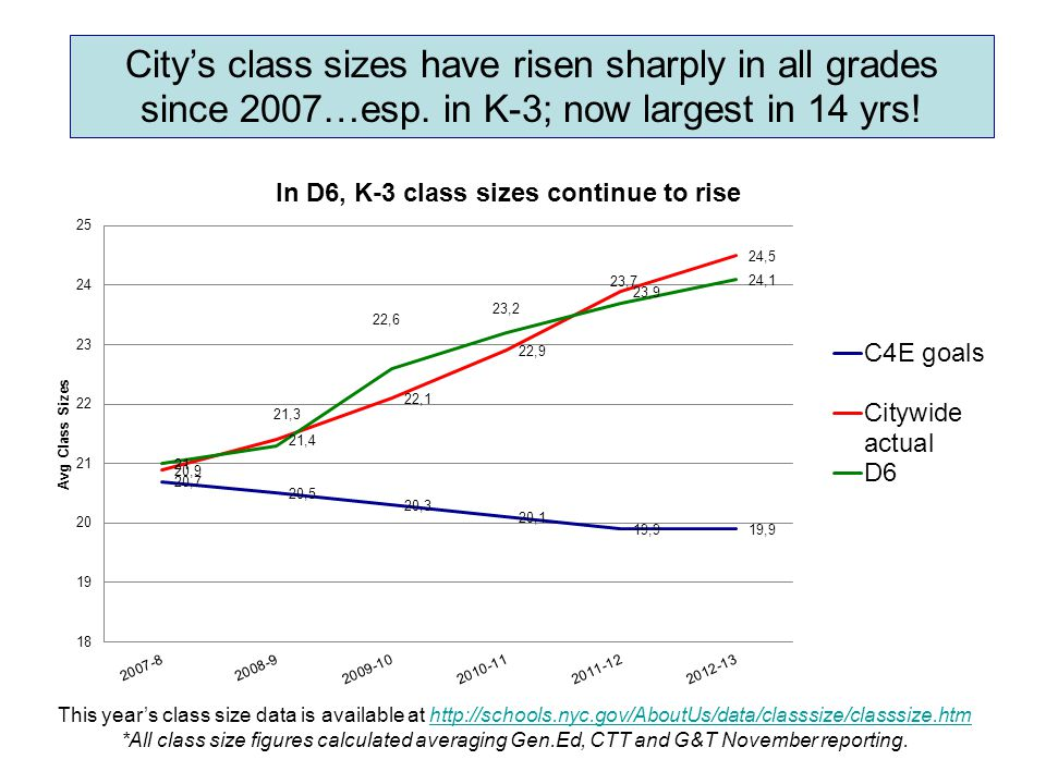 City's class sizes have risen sharply in all grades since 2007…esp. in K-3; now largest in 14 yrs! This year's class size data is available at http://