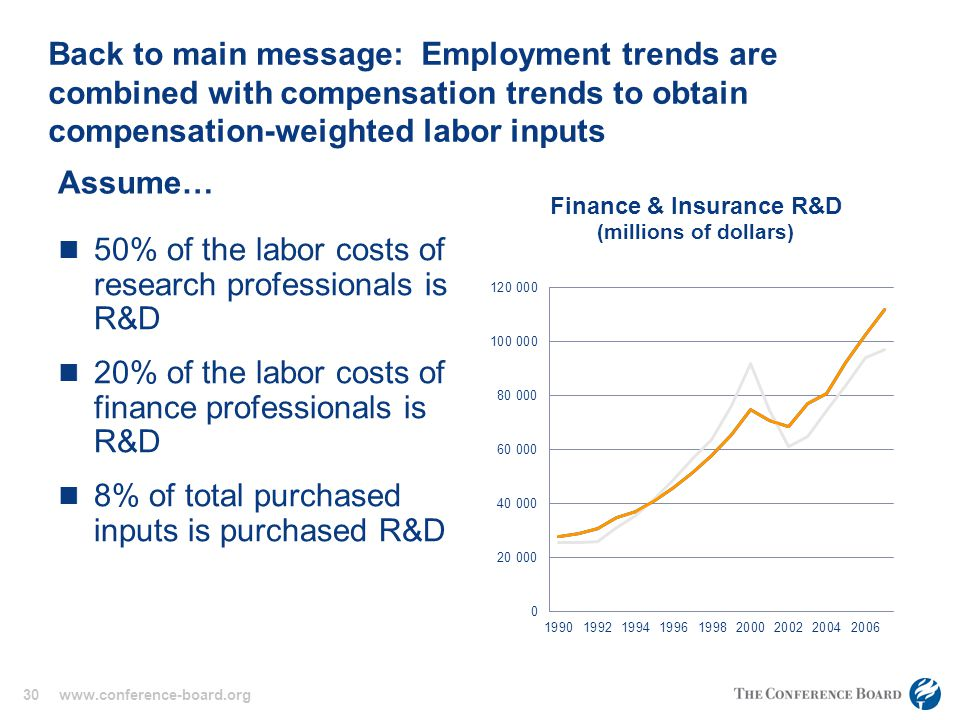 30 www.conference-board.org Back to main message: Employment trends are combined with compensation trends to obtain compensation-weighted labor inputs Assume… 50% of the labor costs of research professionals is R&D 20% of the labor costs of finance professionals is R&D 8% of total purchased inputs is purchased R&D