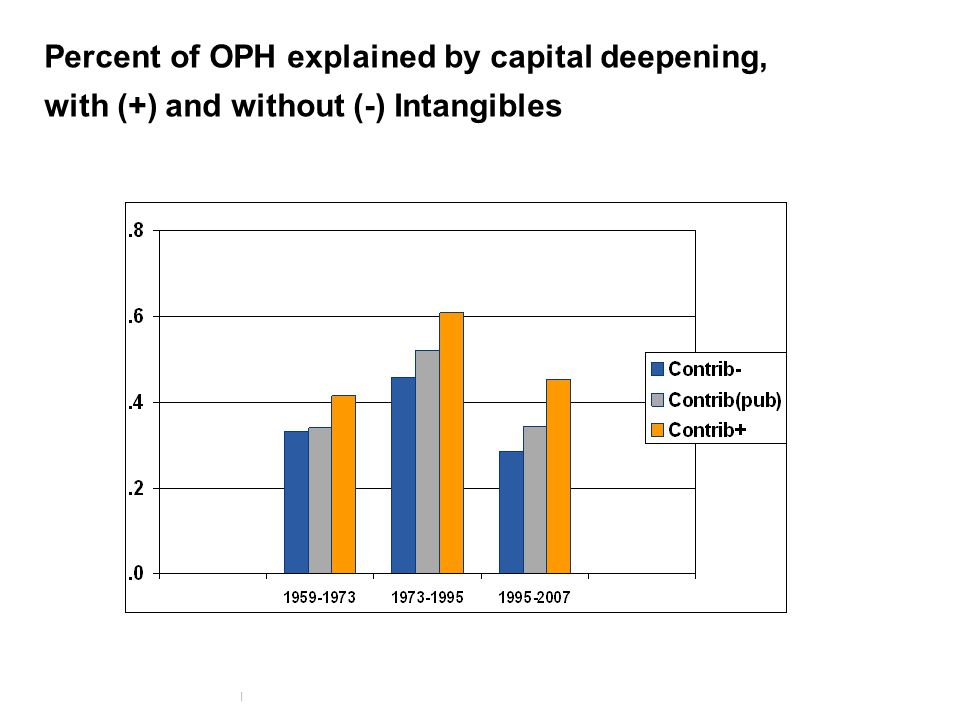 9 www.conference-board.org Percent of OPH explained by capital deepening, with (+) and without (-) Intangibles