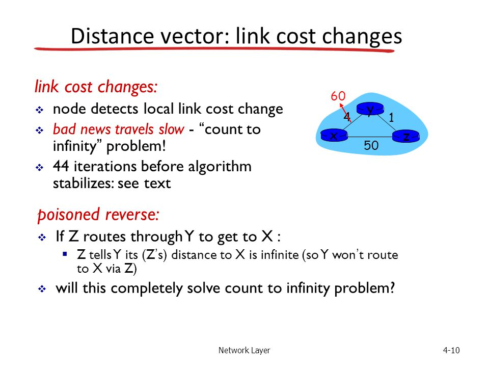 Network Layer4-10 Distance vector: link cost changes link cost changes:  node detects local link cost change  bad news travels slow - count to infinity problem.