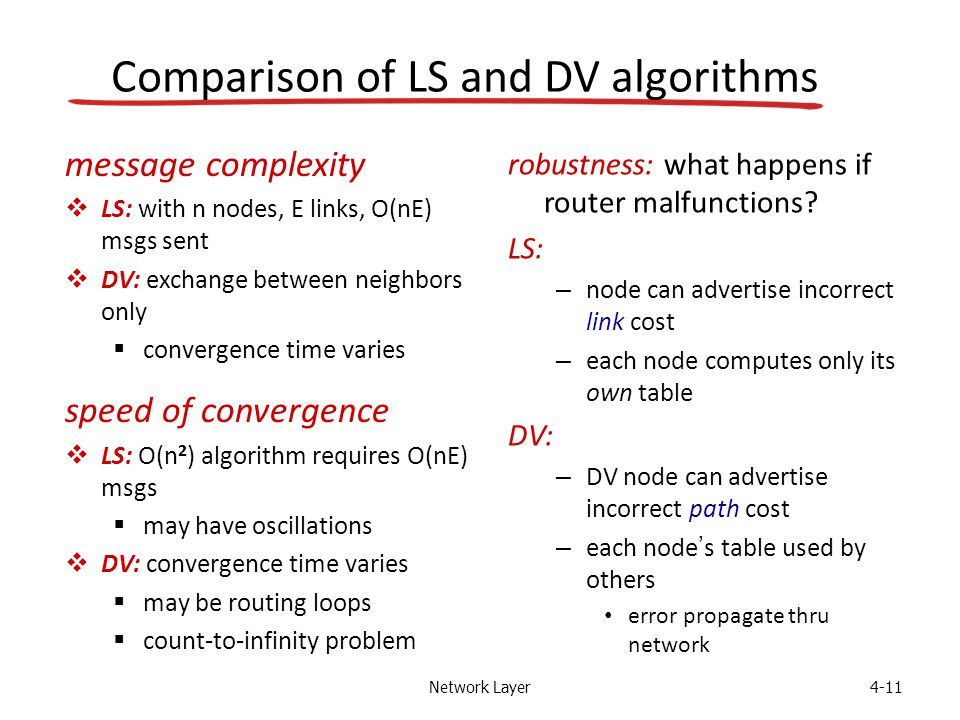 Network Layer4-11 Comparison of LS and DV algorithms message complexity  LS: with n nodes, E links, O(nE) msgs sent  DV: exchange between neighbors