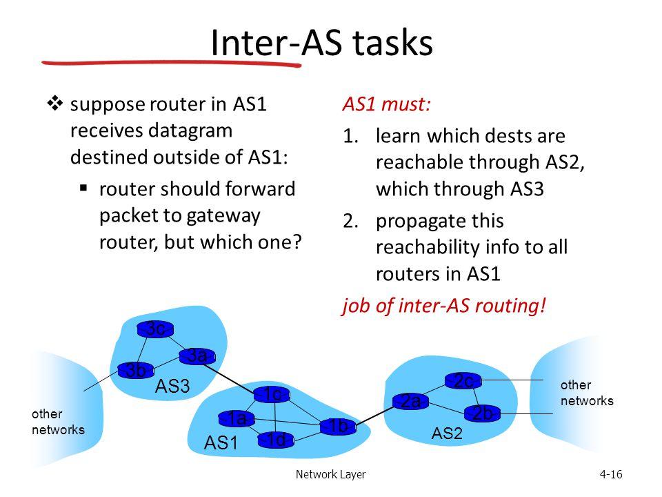 Network Layer4-16 Inter-AS tasks  suppose router in AS1 receives datagram destined outside of AS1:  router should forward packet to gateway router, but which one.