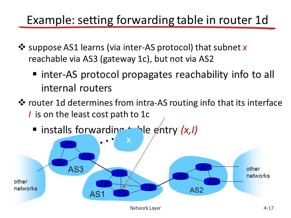 Network Layer4-17 Example: setting forwarding table in router 1d  suppose AS1 learns (via inter-AS protocol) that subnet x reachable via AS3 (gateway 1c), but not via AS2  inter-AS protocol propagates reachability info to all internal routers  router 1d determines from intra-AS routing info that its interface I is on the least cost path to 1c  installs forwarding table entry (x,I) AS3 AS2 3b 3c 3a AS1 1c 1a 1d 1b 2a 2c 2b other networks other networks x …