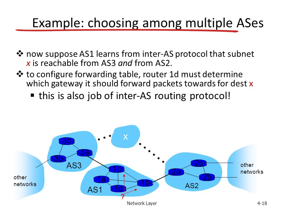 Network Layer4-18 Example: choosing among multiple ASes  now suppose AS1 learns from inter-AS protocol that subnet x is reachable from AS3 and from AS2.