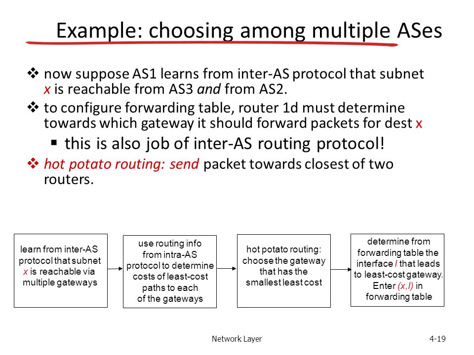 Network Layer4-19 learn from inter-AS protocol that subnet x is reachable via multiple gateways use routing info from intra-AS protocol to determine costs of least-cost paths to each of the gateways hot potato routing: choose the gateway that has the smallest least cost determine from forwarding table the interface I that leads to least-cost gateway.