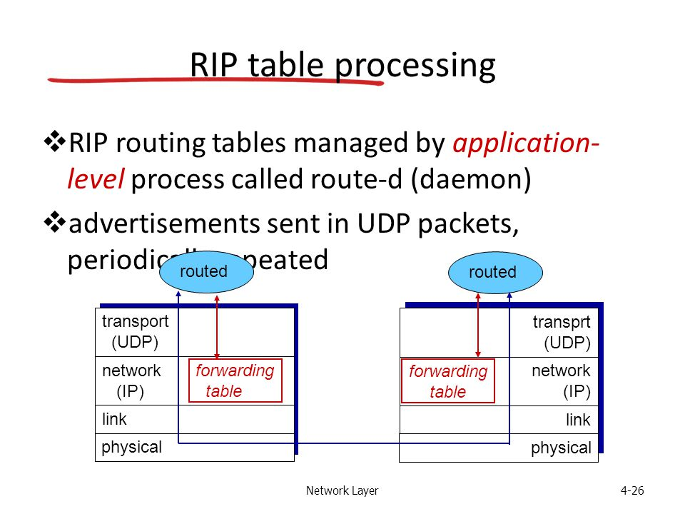 Network Layer4-26 RIP table processing  RIP routing tables managed by application- level process called route-d (daemon)  advertisements sent in UDP