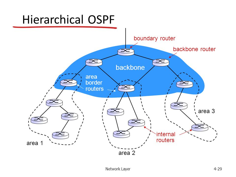 Network Layer4-29 Hierarchical OSPF boundary router backbone router area 1 area 2 area 3 backbone area border routers internal routers