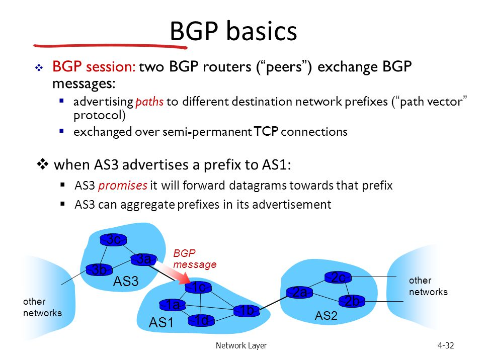 Network Layer4-32 BGP basics  when AS3 advertises a prefix to AS1:  AS3 promises it will forward datagrams towards that prefix  AS3 can aggregate p