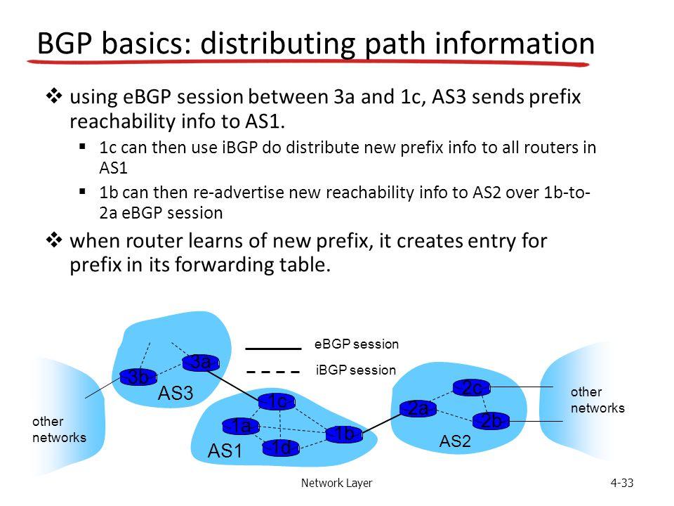 Network Layer4-33 BGP basics: distributing path information AS3 AS2 3b 3a AS1 1c 1a 1d 1b 2a 2c 2b other networks other networks  using eBGP session
