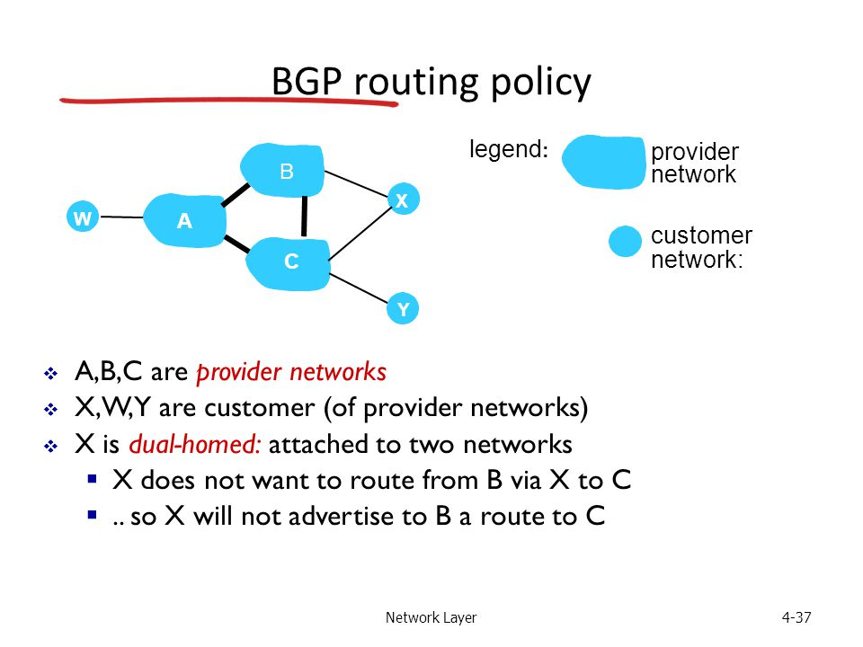 Network Layer4-37 BGP routing policy  A,B,C are provider networks  X,W,Y are customer (of provider networks)  X is dual-homed: attached to two networks  X does not want to route from B via X to C ..