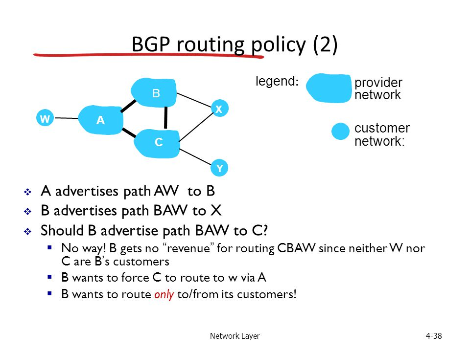 Network Layer4-38 BGP routing policy (2)  A advertises path AW to B  B advertises path BAW to X  Should B advertise path BAW to C.