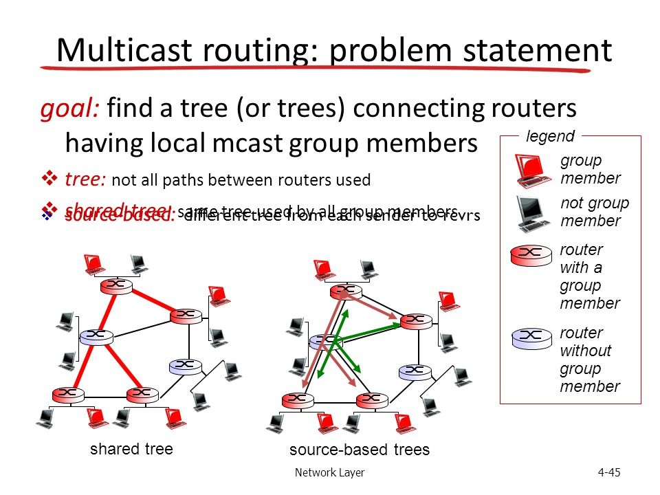Network Layer4-45 Multicast routing: problem statement goal: find a tree (or trees) connecting routers having local mcast group members  tree: not all paths between routers used  shared-tree: same tree used by all group members shared tree source-based trees group member not group member router with a group member router without group member legend  source-based: different tree from each sender to rcvrs