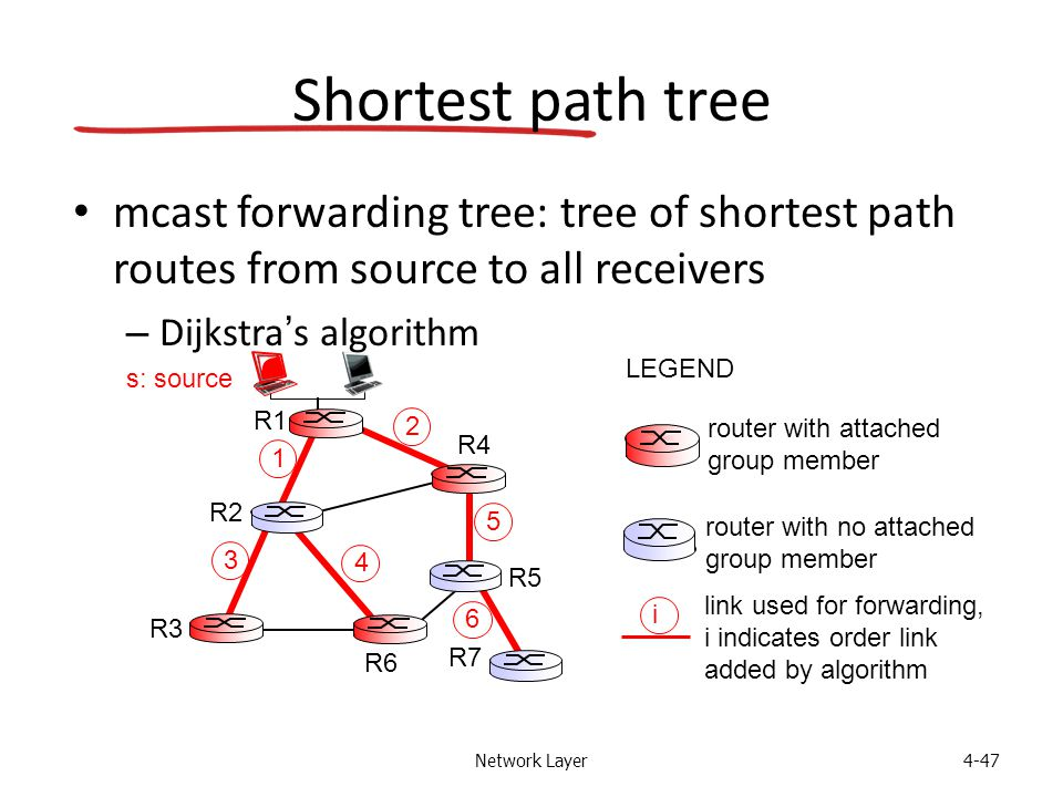 Network Layer4-47 Shortest path tree mcast forwarding tree: tree of shortest path routes from source to all receivers – Dijkstra's algorithm i router with attached group member router with no attached group member link used for forwarding, i indicates order link added by algorithm LEGEND R1 R2 R3 R4 R5 R6 R7 2 1 6 3 4 5 s: source