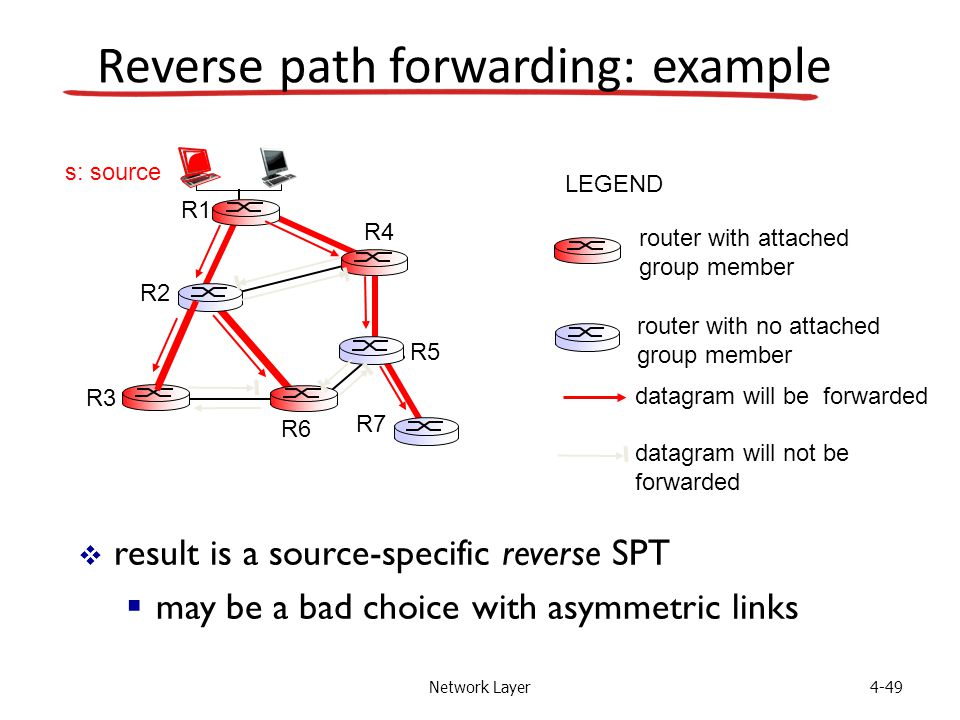 Network Layer4-49 Reverse path forwarding: example  result is a source-specific reverse SPT  may be a bad choice with asymmetric links router with attached group member router with no attached group member datagram will be forwarded LEGEND R1 R2 R3 R4 R5 R6 R7 s: source datagram will not be forwarded
