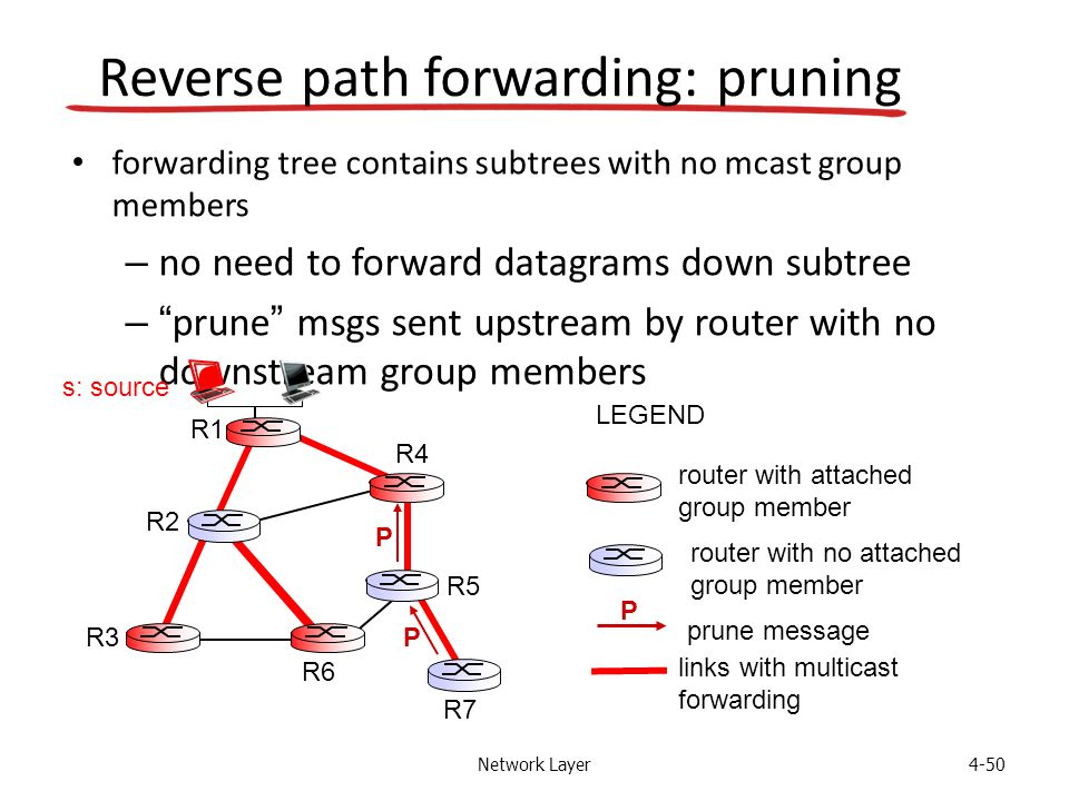 Network Layer4-50 Reverse path forwarding: pruning forwarding tree contains subtrees with no mcast group members – no need to forward datagrams down subtree – prune msgs sent upstream by router with no downstream group members router with attached group member router with no attached group member prune message LEGEND links with multicast forwarding P R1 R2 R3 R4 R5 R6 R7 s: source P P