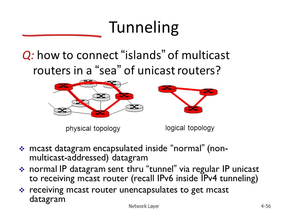 Network Layer4-56 Tunneling Q: how to connect islands of multicast routers in a sea of unicast routers.