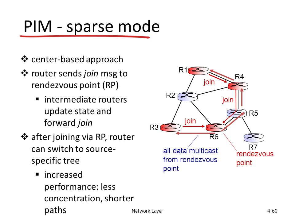 Network Layer4-60 PIM - sparse mode  center-based approach  router sends join msg to rendezvous point (RP)  intermediate routers update state and forward join  after joining via RP, router can switch to source- specific tree  increased performance: less concentration, shorter paths all data multicast from rendezvous point rendezvous point join R1 R2 R3 R4 R5 R6 R7