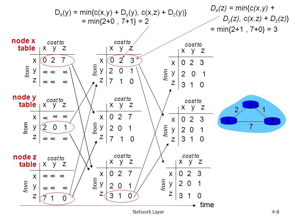 Network Layer4-8 x y z x y z 0 2 3 from cost to x y z x y z 0 2 7 from cost to x y z x y z 0 2 3 from cost to x y z x y z 0 2 3 from cost to x y z x y