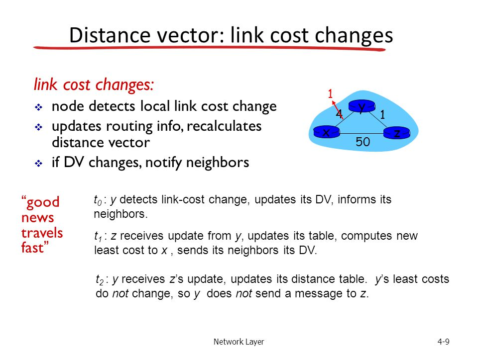 Network Layer4-9 Distance vector: link cost changes link cost changes:  node detects local link cost change  updates routing info, recalculates dist