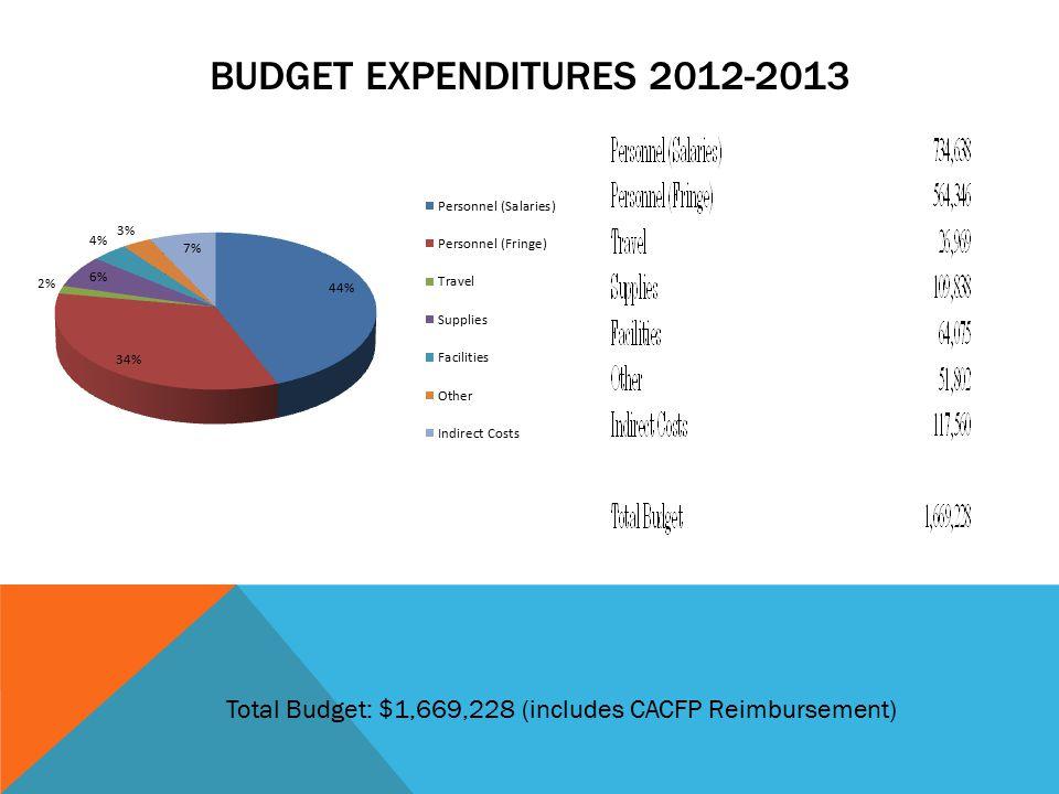 BUDGET EXPENDITURES 2012-2013 Total Budget: $1,669,228 (includes CACFP Reimbursement)