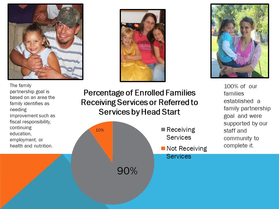 The number of families and the type of service that Head Start provided or referred for this year.