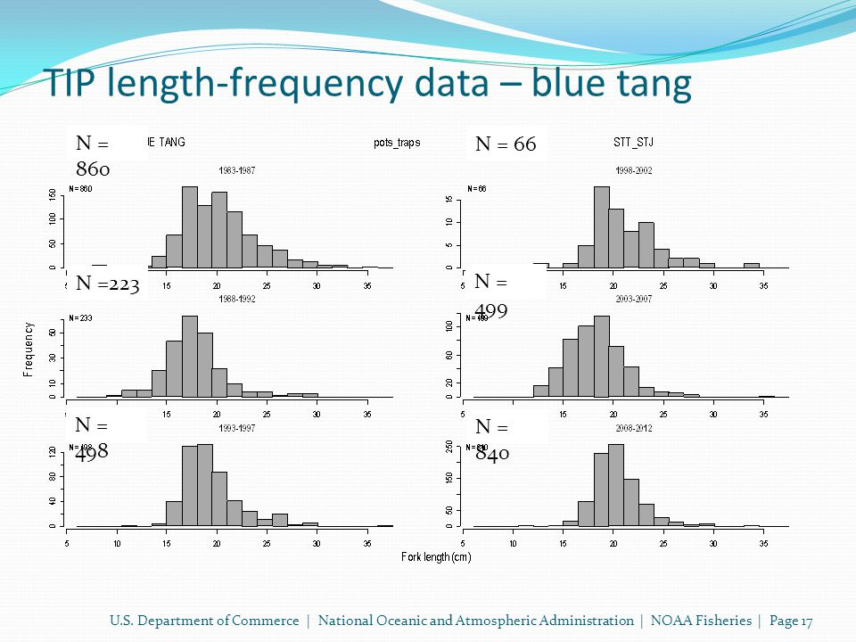 TIP length-frequency data – blue tang U.S.