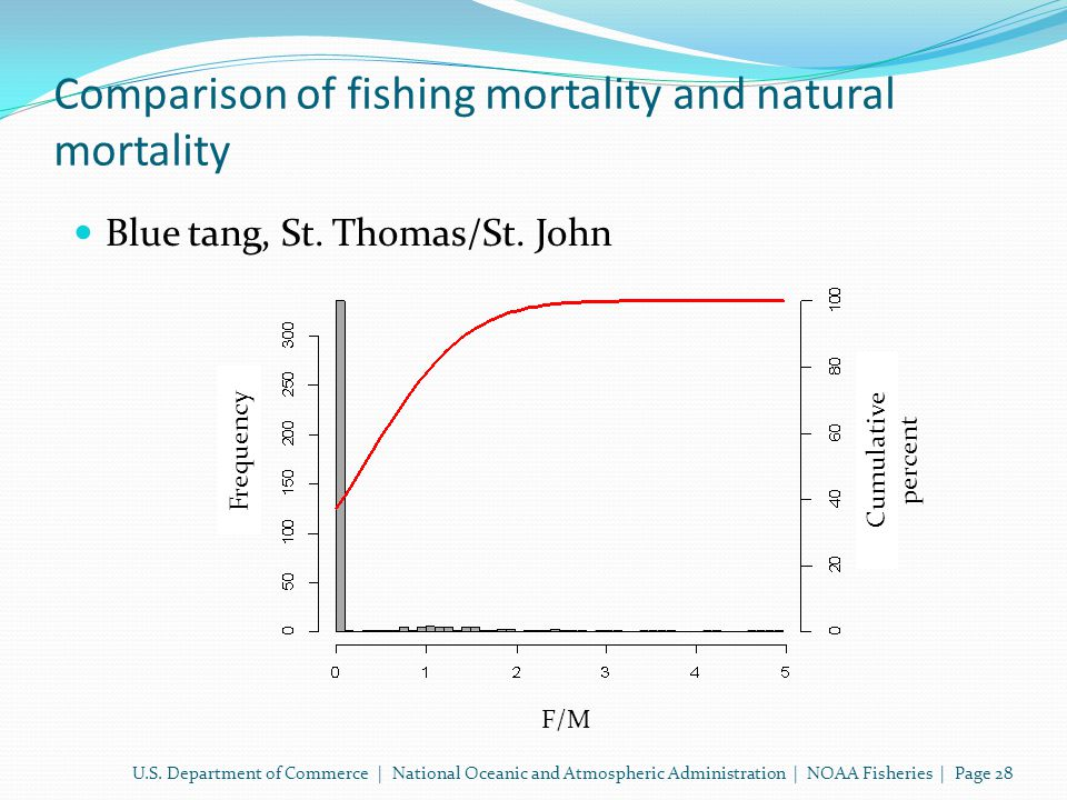Comparison of fishing mortality and natural mortality Blue tang, St.
