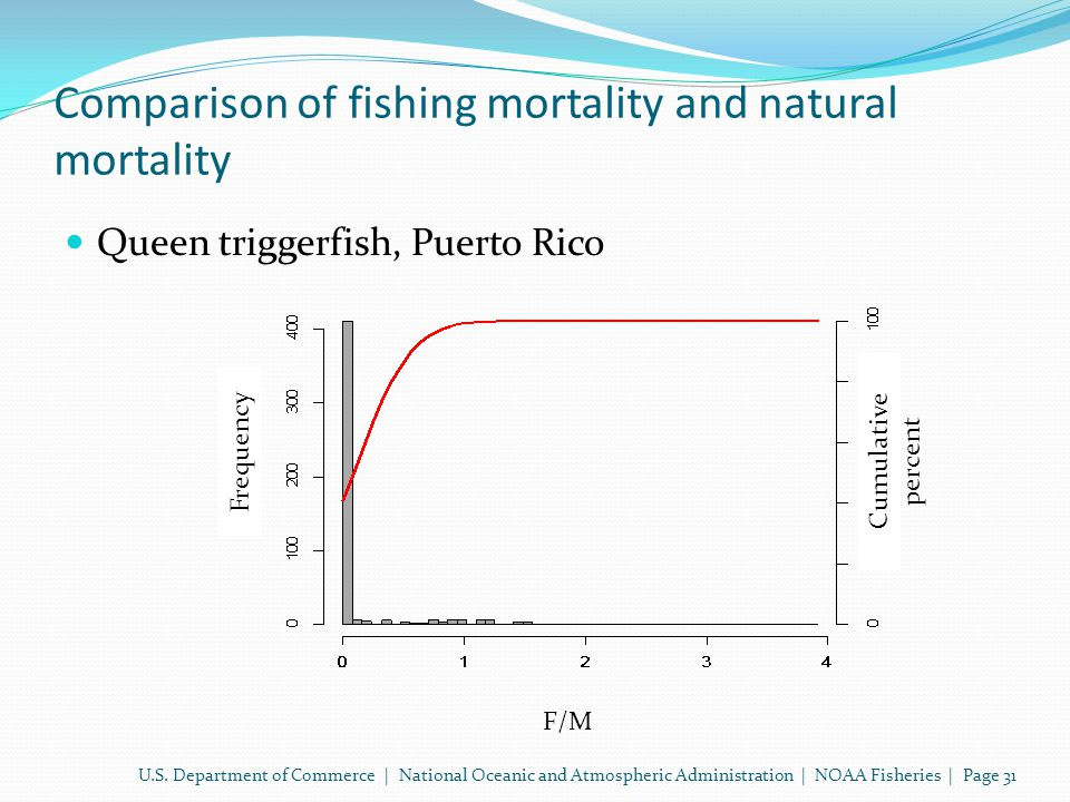 Comparison of fishing mortality and natural mortality Queen triggerfish, Puerto Rico U.S.