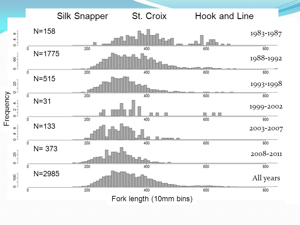 Silk Snapper St. Croix Hook and Line N=158 N=2985 N= 373 N=133 N=31 N=515 N=1775 Fork length (10mm bins) Frequency 1983-1987 1988-1992 1993-1998 1999-
