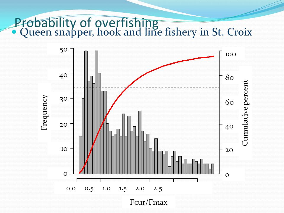 Probability of overfishing 100 80 60 40 20 0 Fcur/Fmax Cumulative percent Frequency 50 40 30 20 10 0 Queen snapper, hook and line fishery in St.
