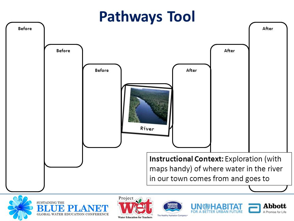 After Before Instructional Context: Exploration (with maps handy) of where water in the river in our town comes from and goes to Pathways Tool