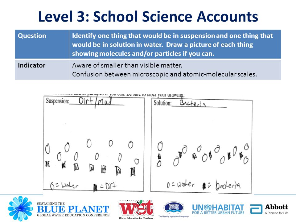 QuestionIdentify one thing that would be in suspension and one thing that would be in solution in water. Draw a picture of each thing showing molecule