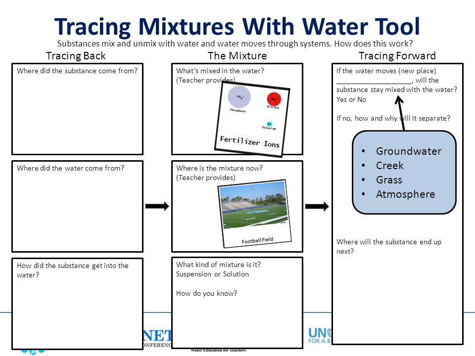 Tracing Mixtures With Water Tool Substances mix and unmix with water and water moves through systems. How does this work? How did the substance get in