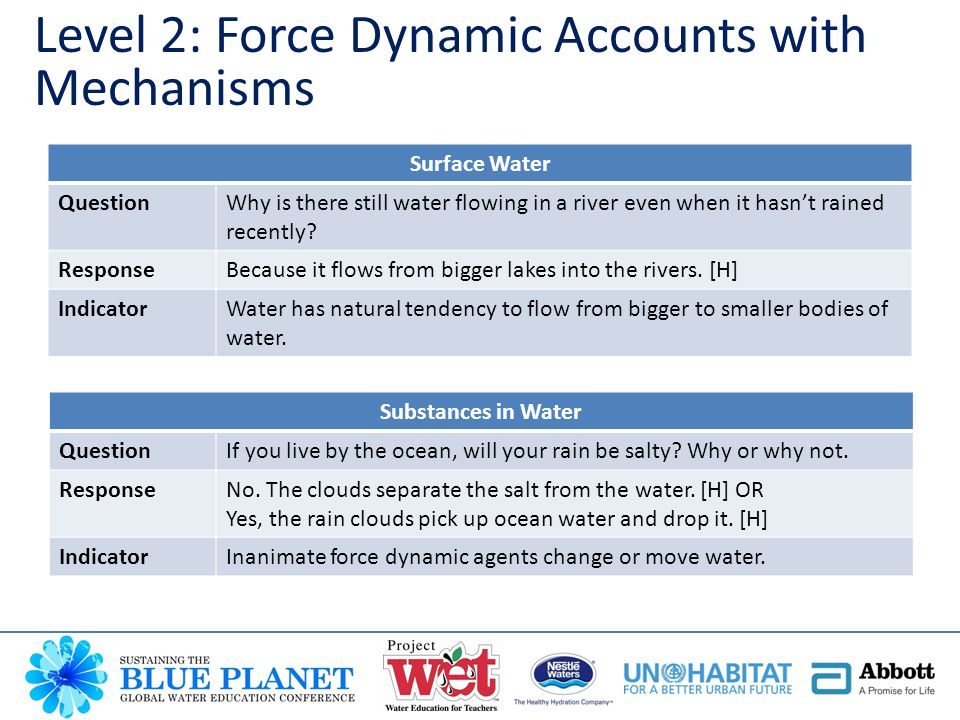 Level 2: Force Dynamic Accounts with Mechanisms Surface Water QuestionWhy is there still water flowing in a river even when it hasn't rained recently.