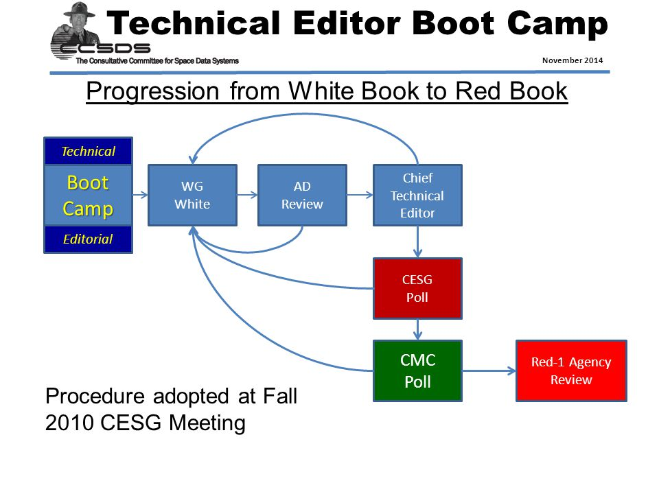Technical Editor Boot Camp November 2014 Boot Camp WG White AD Review Chief Technical Editor CESG Poll CMC Poll Red-1 Agency Review Technical Editorial Progression from White Book to Red Book Procedure adopted at Fall 2010 CESG Meeting