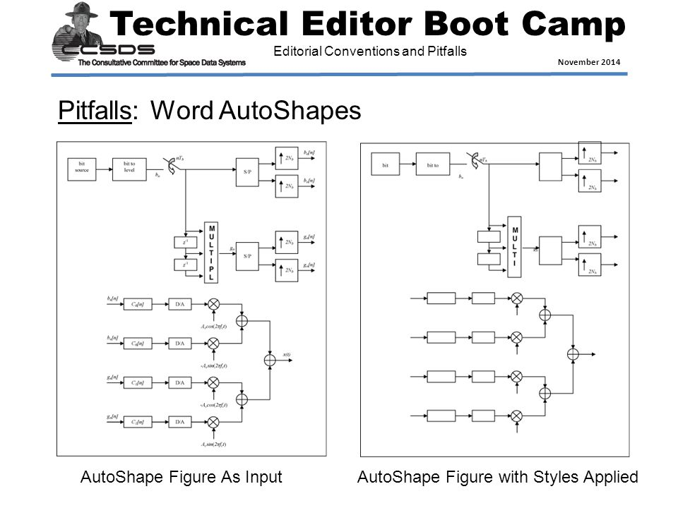 Technical Editor Boot Camp November 2014 Editorial Conventions and Pitfalls Pitfalls: Word AutoShapes AutoShape Figure As InputAutoShape Figure with Styles Applied