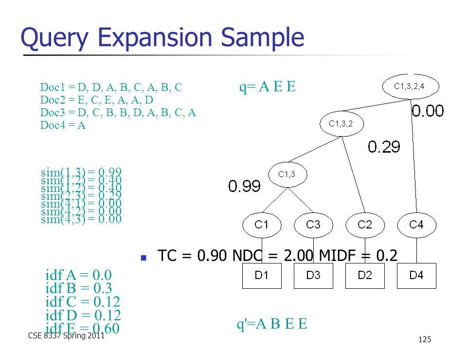 CSE 8337 Spring 2011 125 Query Expansion Sample TC = 0.90 NDC = 2.00 MIDF = 0.2 sim(1,3) = 0.99 sim(1,2) = 0.40 sim(2,3) = 0.29 sim(4,1) = 0.00 sim(4,2) = 0.00 sim(4,3) = 0.00 Doc1 = D, D, A, B, C, A, B, C Doc2 = E, C, E, A, A, D Doc3 = D, C, B, B, D, A, B, C, A Doc4 = A idf A = 0.0 idf B = 0.3 idf C = 0.12 idf D = 0.12 idf E = 0.60 q =A B E E q= A E E
