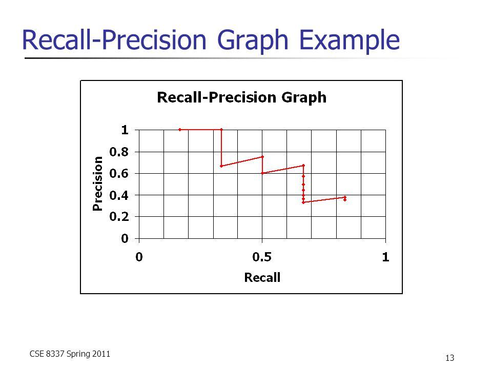 CSE 8337 Spring 2011 13 Recall-Precision Graph Example