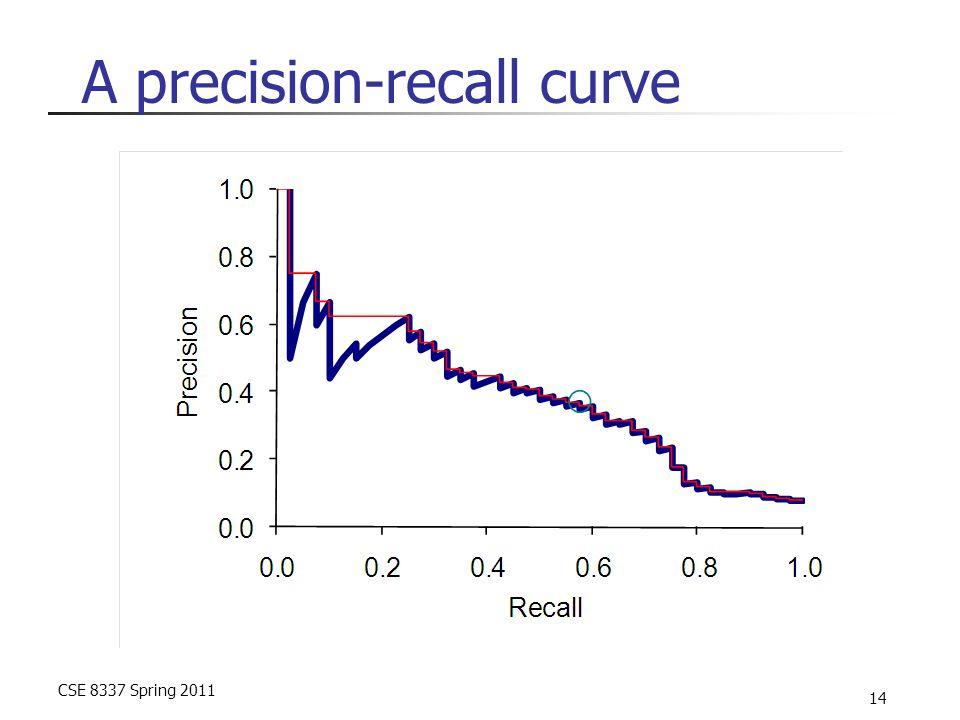 CSE 8337 Spring 2011 14 A precision-recall curve
