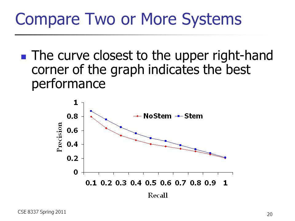 CSE 8337 Spring 2011 20 Compare Two or More Systems The curve closest to the upper right-hand corner of the graph indicates the best performance