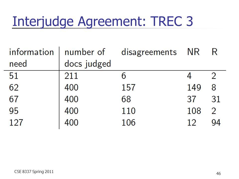 CSE 8337 Spring 2011 46 Interjudge Agreement: TREC 3