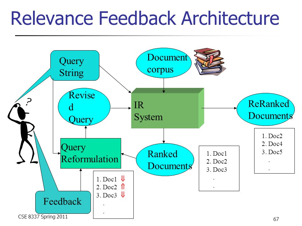 CSE 8337 Spring 2011 67 Relevance Feedback Architecture Rankings IR System Document corpus Ranked Documents 1. Doc1 2. Doc2 3. Doc3. 1. Doc1  2. Doc2