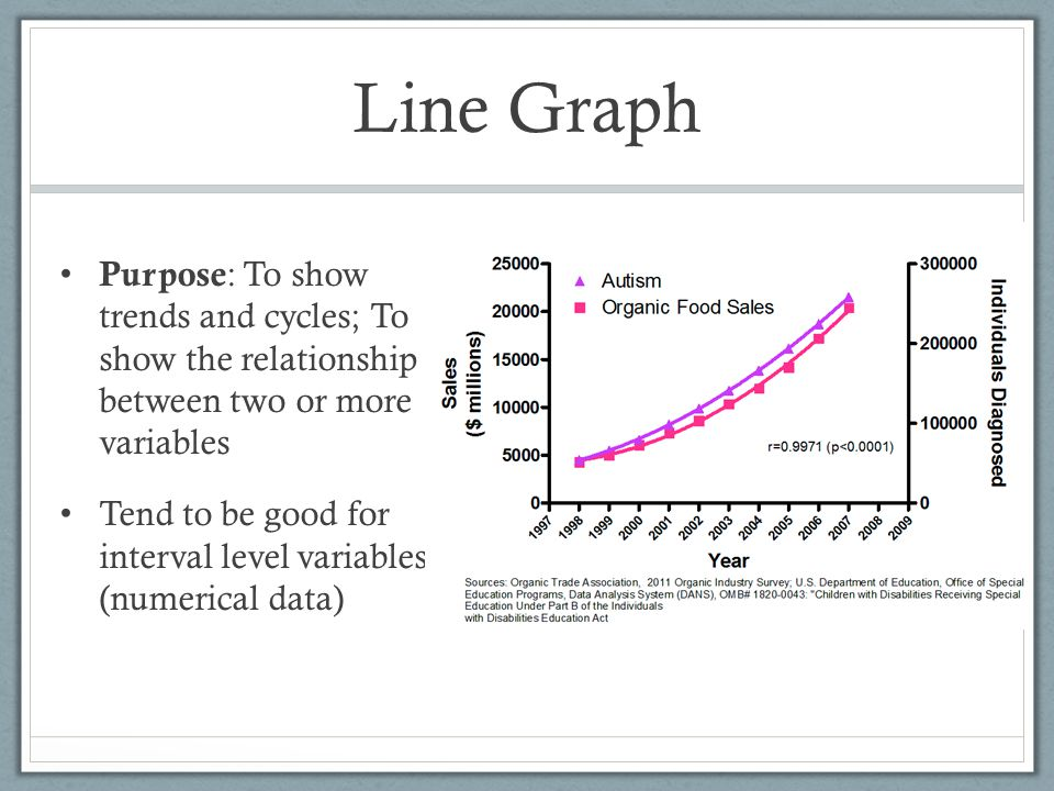 Line Graph Purpose : To show trends and cycles; To show the relationship between two or more variables Tend to be good for interval level variables (n