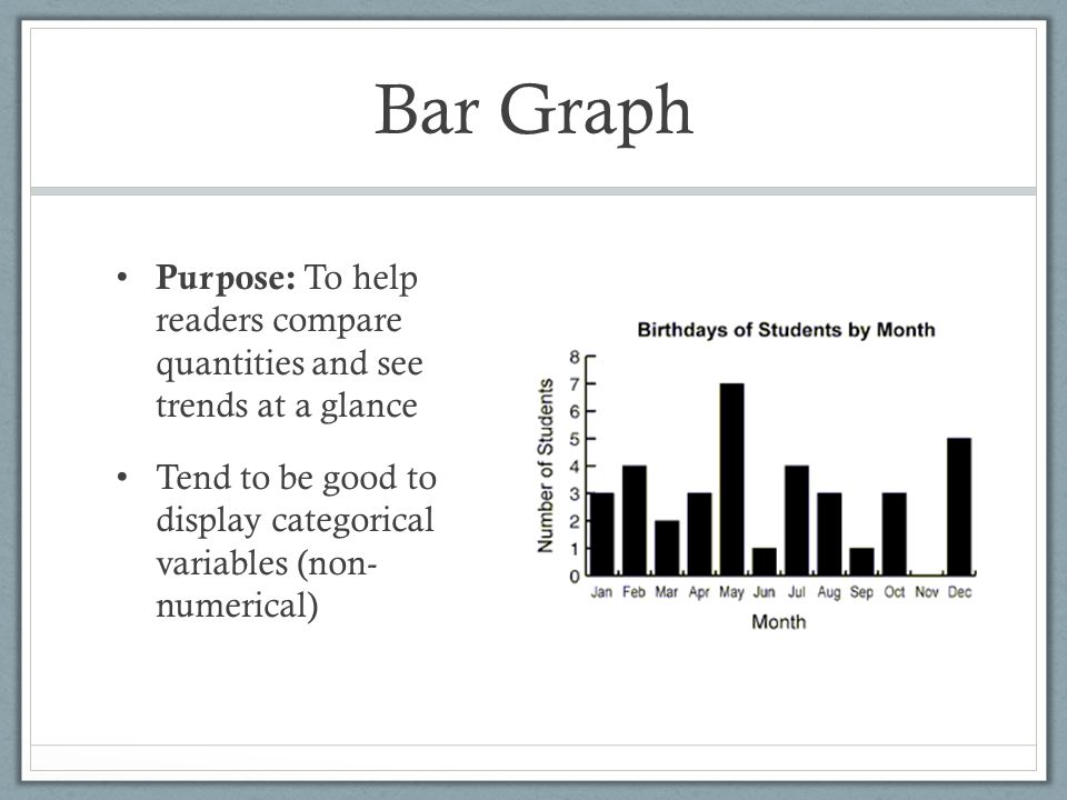 Bar Graph Purpose: To help readers compare quantities and see trends at a glance Tend to be good to display categorical variables (non- numerical)