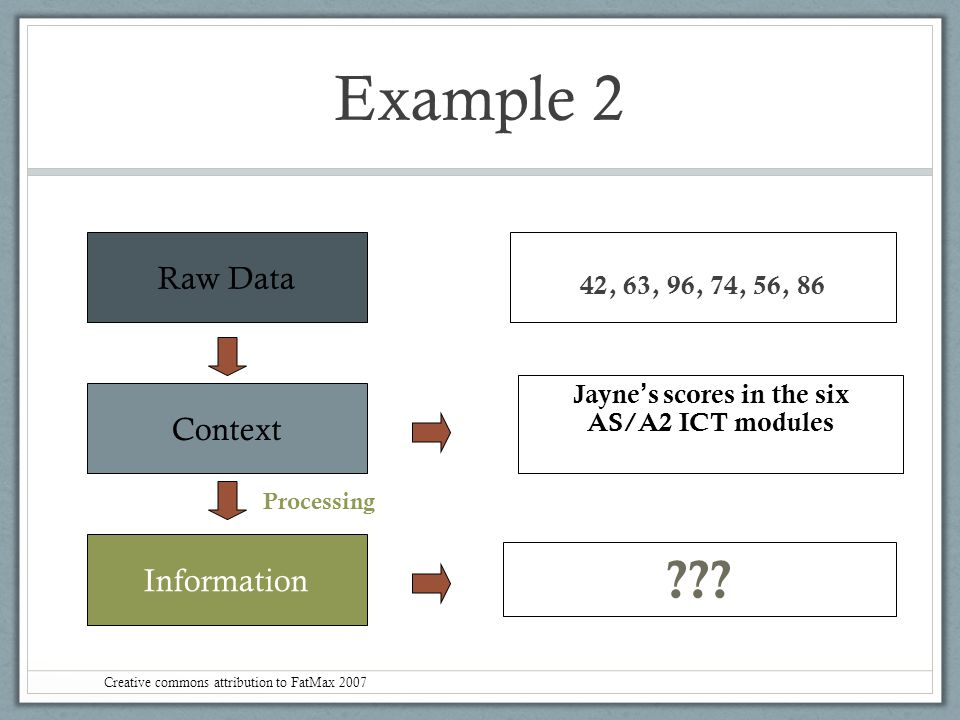 Example 2 Raw Data Context Information 42, 63, 96, 74, 56, 86 Jayne ' s scores in the six AS/A2 ICT modules ??? Processing Creative commons attributio