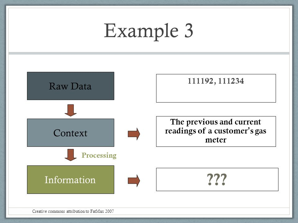 Example 3 Raw Data Context Information 111192, 111234 The previous and current readings of a customer ' s gas meter ??? Processing Creative commons at