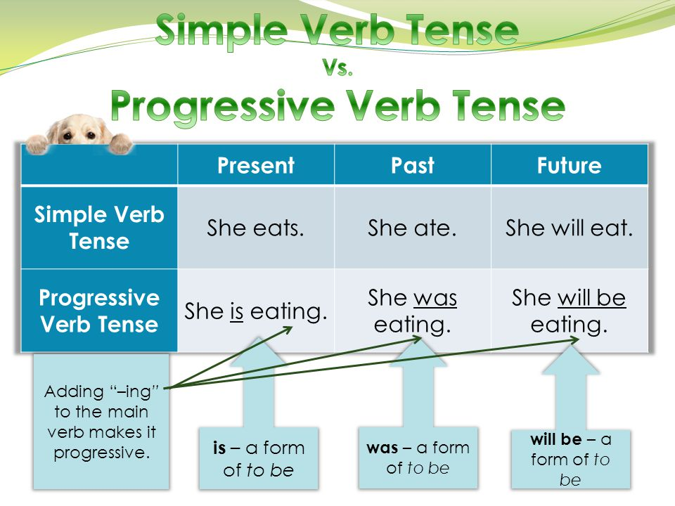 "is – a form of to be was – a form of to be will be – a form of to be Adding ""–ing"" to the main verb makes it progressive."