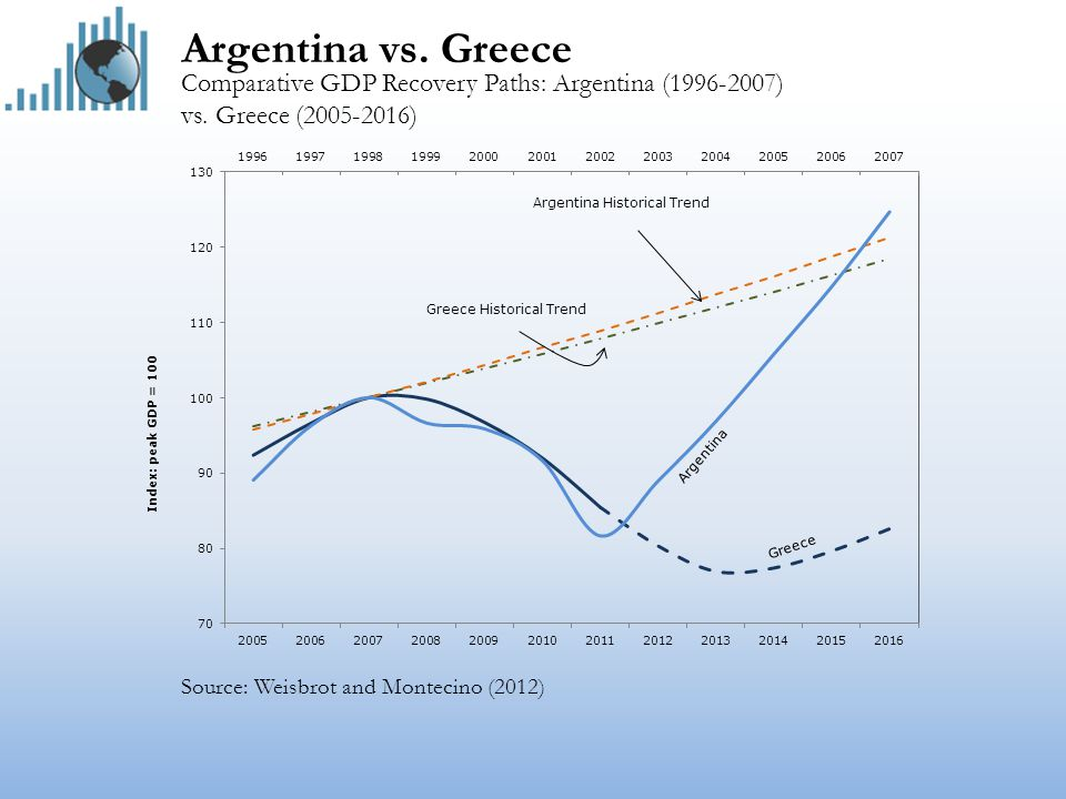 Argentina vs. Greece Comparative GDP Recovery Paths: Argentina (1996-2007) vs.